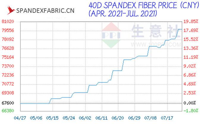 40D Spandex Fiber Price