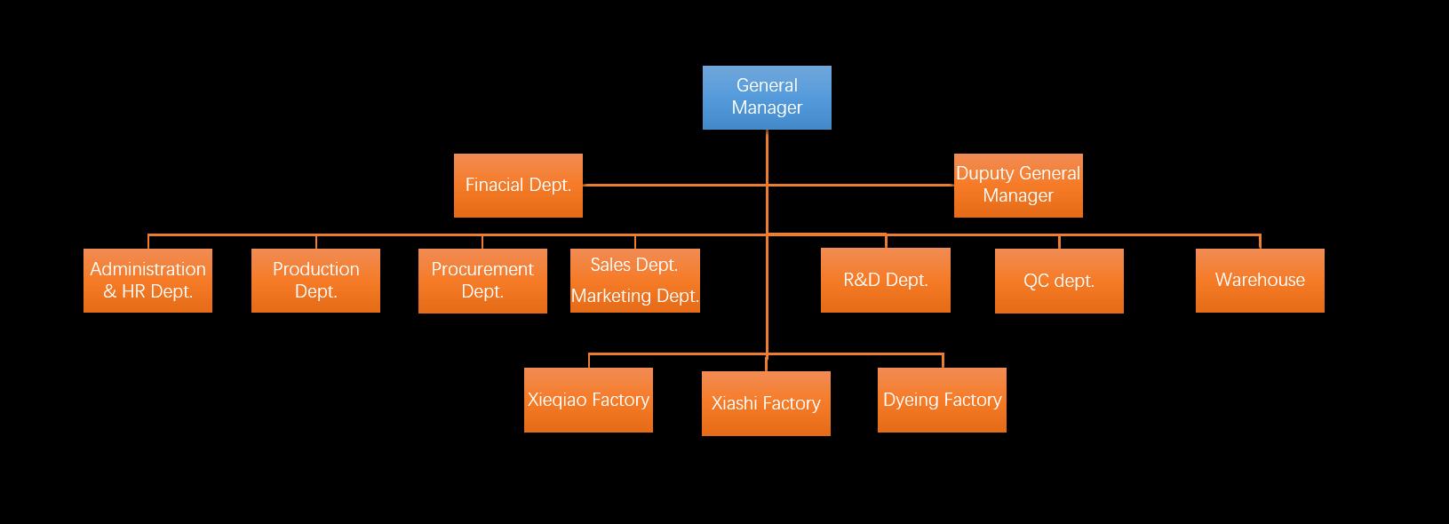 hongyi warp organization