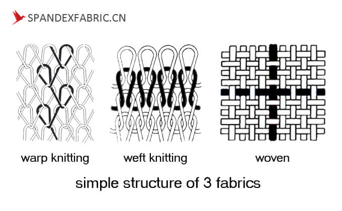 warp knit weft knit woven structure
